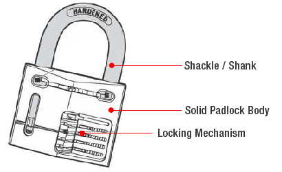 Padlock Anatomy and Parts